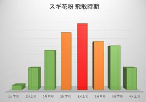 グラフ 花粉 時間 帯